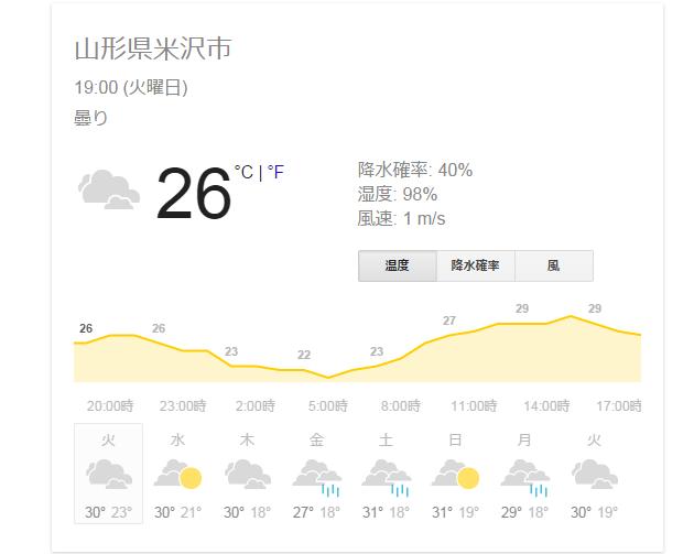 今夜見た天気予報