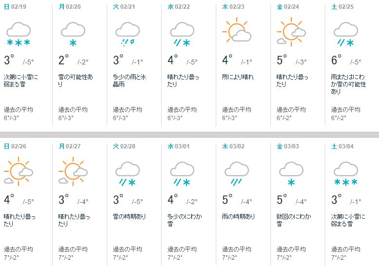米沢市の2月の天気 2017 日本の山形のAccuWeather天気予報 JA