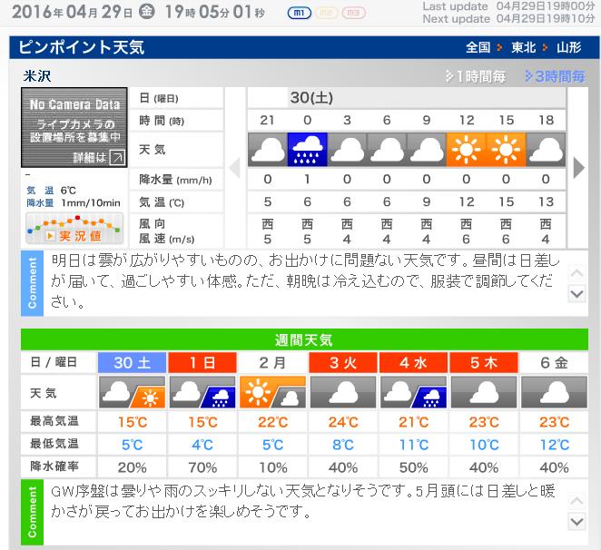 米沢の週間天気予報
